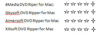Top Mac DVD Ripper software Review